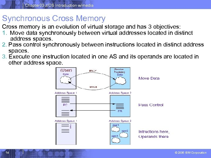 Chapter 03 z/OS Introduction w/media Synchronous Cross Memory Cross memory is an evolution of