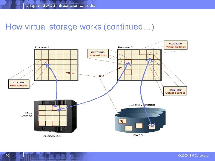 Chapter 03 z/OS Introduction w/media How virtual storage works (continued…) 16 © 2006 IBM