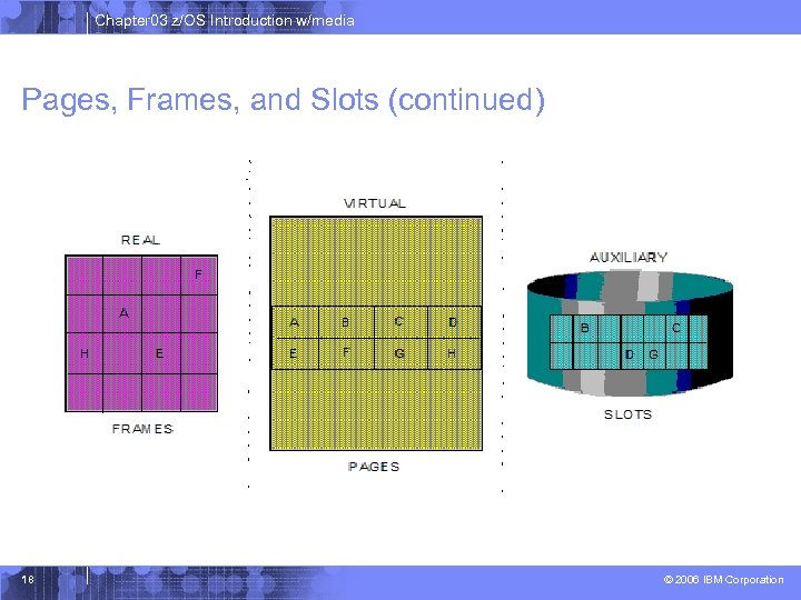 Chapter 03 z/OS Introduction w/media Pages, Frames, and Slots (continued) 18 © 2006 IBM