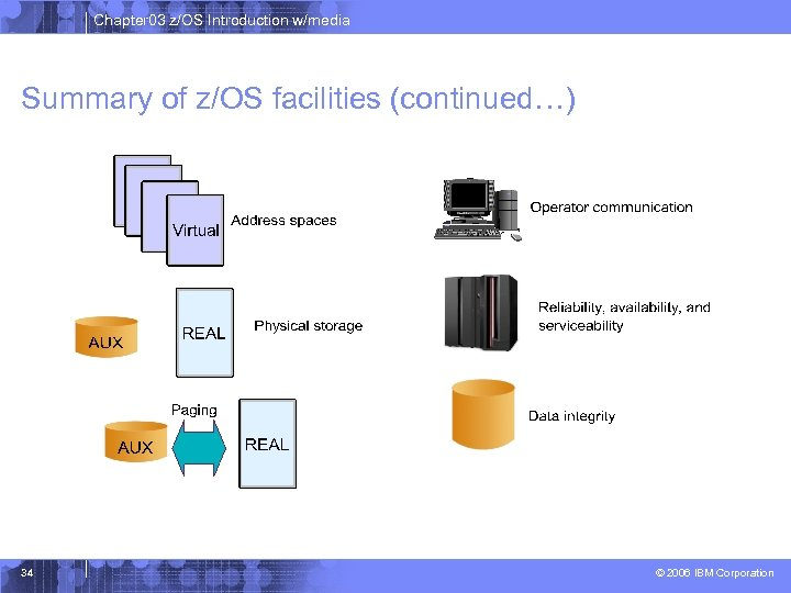 Chapter 03 z/OS Introduction w/media Summary of z/OS facilities (continued…) 34 © 2006 IBM