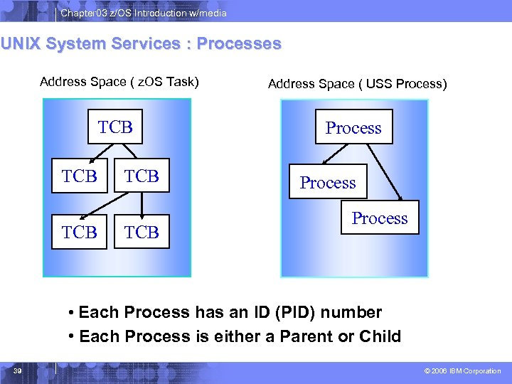 Chapter 03 z/OS Introduction w/media UNIX System Services : Processes Address Space ( z.