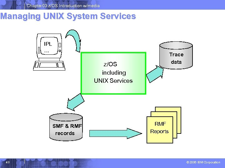 Chapter 03 z/OS Introduction w/media Managing UNIX System Services IPL … Trace data z/OS