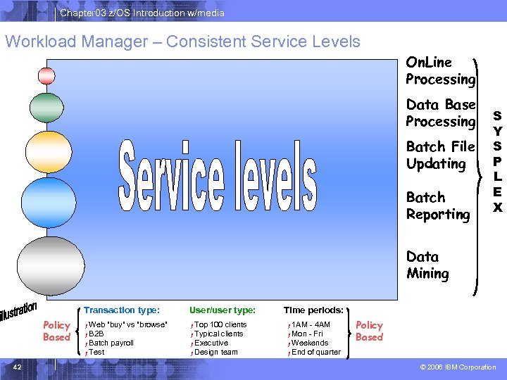 Chapter 03 z/OS Introduction w/media Workload Manager – Consistent Service Levels On. Line Processing
