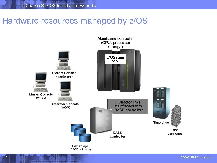 Chapter 03 z/OS Introduction w/media Hardware resources managed by z/OS runs here 5 ©