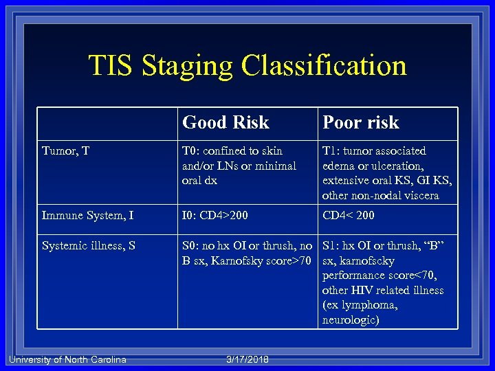 TIS Staging Classification Good Risk Poor risk Tumor, T T 0: confined to skin