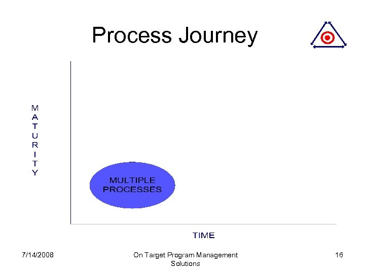 Process Journey 7/14/2008 On Target Program Management Solutions 16