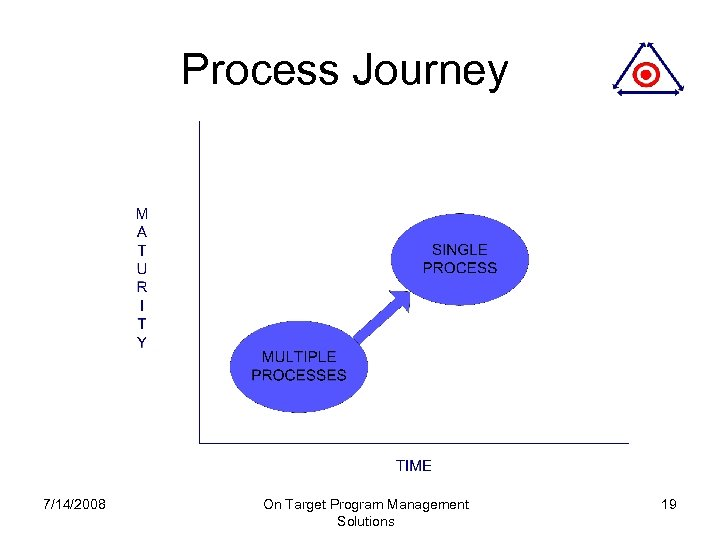Process Journey 7/14/2008 On Target Program Management Solutions 19