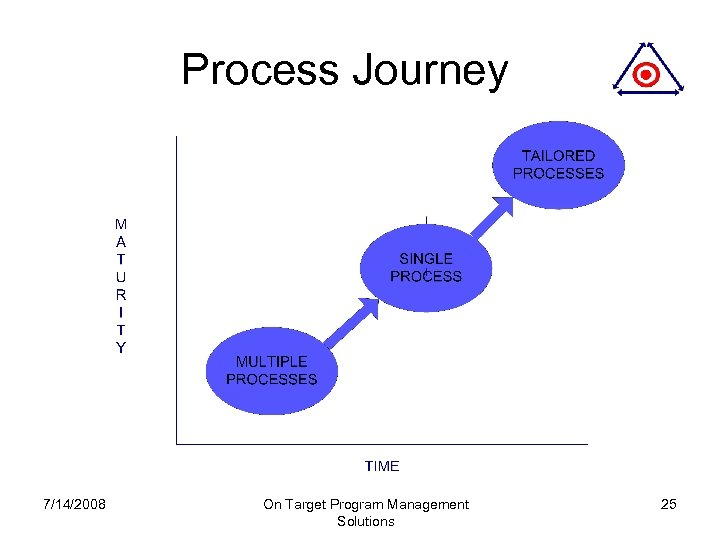 Process Journey 7/14/2008 On Target Program Management Solutions 25