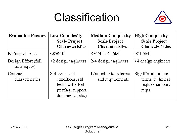 Classification Evaluation Factors Low Complexity Scale Project Characteristics Medium Complexity High Complexity Scale Project