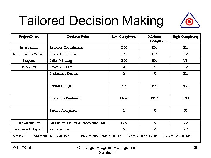 Tailored Decision Making Project Phase Investigation Decision Point Low Complexity Medium Complexity High Complexity