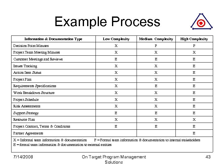 Example Process Information & Documentation Type Low Complexity Medium Complexity High Complexity Decision Point