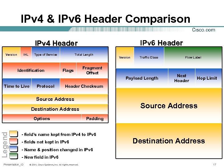 IPv 4 & IPv 6 Header Comparison IPv 6 Header IPv 4 Header Version