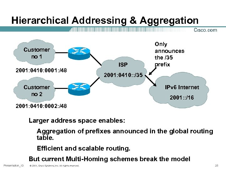 Hierarchical Addressing & Aggregation Customer no 1 2001: 0410: 0001: /48 ISP Only announces