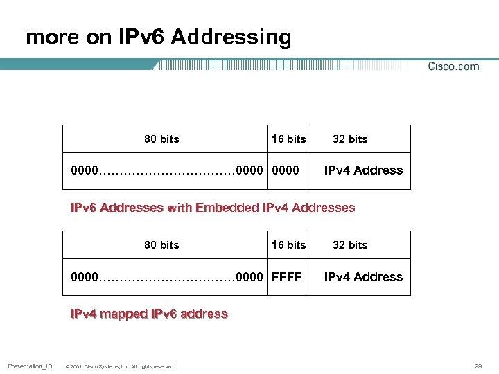 more on IPv 6 Addressing 80 bits 16 bits 0000……………… 0000 32 bits IPv