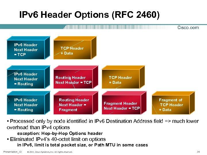 IPv 6 Header Options (RFC 2460) IPv 6 Header Next Header = TCP Header