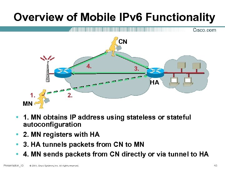 Overview of Mobile IPv 6 Functionality CN 4. 3. HA 1. MN 2. •