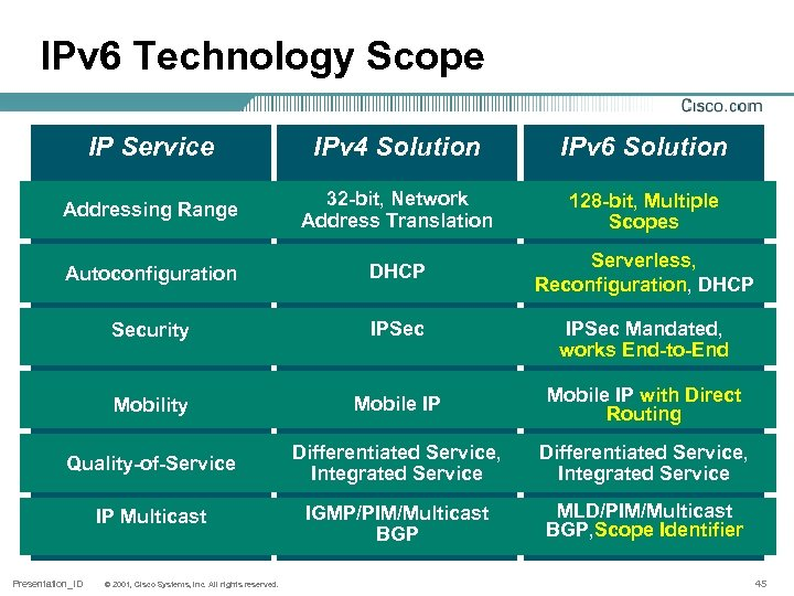 IPv 6 Technology Scope IP Service IPv 4 Solution IPv 6 Solution Addressing Range