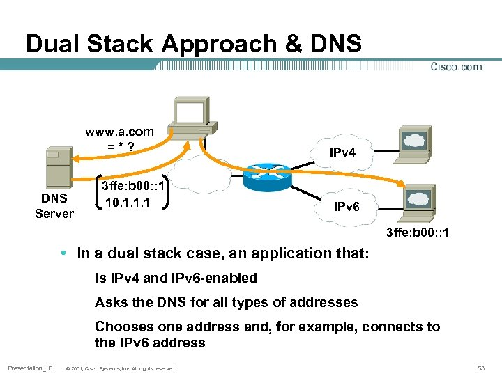 Dual Stack Approach & DNS www. a. com = * ? DNS Server 3