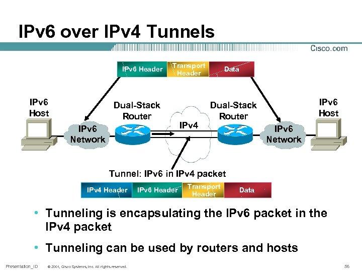 IPv 6 over IPv 4 Tunnels IPv 6 Header IPv 6 Host Transport Header