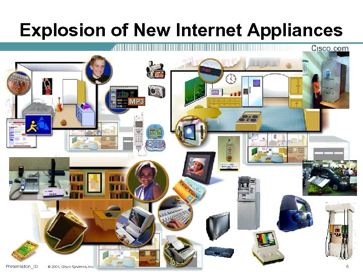 Explosion of New Internet Appliances Presentation_ID © 2001, Cisco Systems, Inc. All rights reserved.