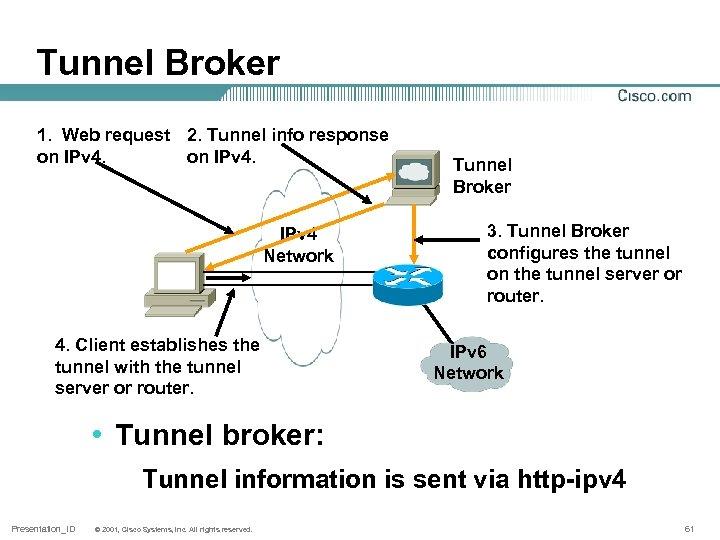 Tunnel Broker 1. Web request 2. Tunnel info response on IPv 4 Network 4.