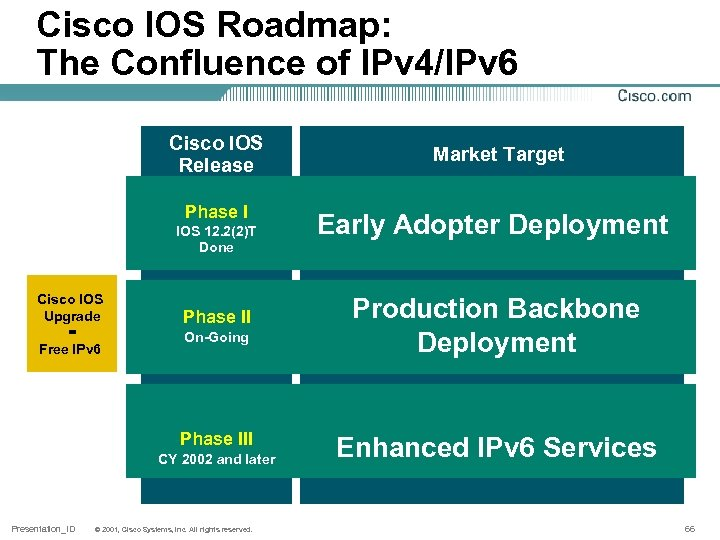 Cisco IOS Roadmap: The Confluence of IPv 4/IPv 6 Cisco IOS Release Phase I