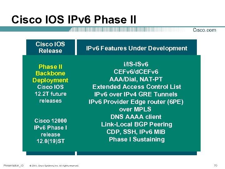 Cisco IOS IPv 6 Phase II Cisco IOS Release Phase II Backbone Deployment Cisco