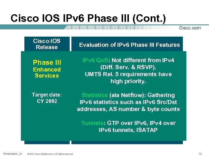 Cisco IOS IPv 6 Phase III (Cont. ) Cisco IOS Release Evaluation of IPv
