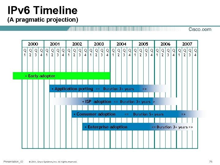 IPv 6 Timeline (A pragmatic projection) 2000 2001 2002 2003 2004 2005 2006 2007