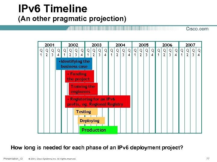 IPv 6 Timeline (An other pragmatic projection) 2001 2002 2003 Q Q Q 1