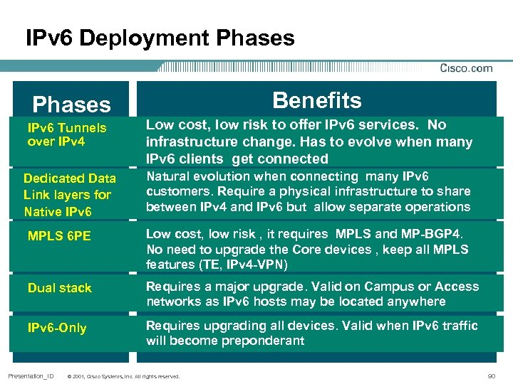 IPv 6 Deployment Phases Benefits IPv 6 Tunnels over IPv 4 Low cost, low