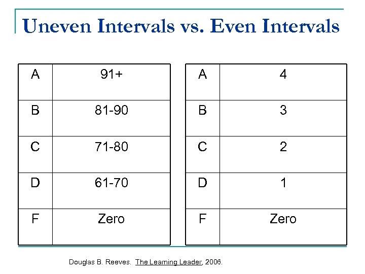 Uneven Intervals vs. Even Intervals A 91+ A 4 B 81 -90 B 3