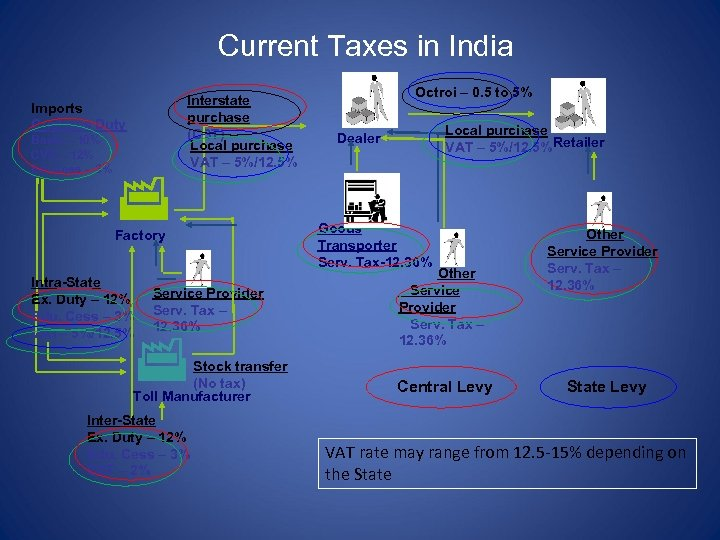 Current Taxes in India Interstate purchase (CST) Local purchase VAT – 5%/12. 5% Imports