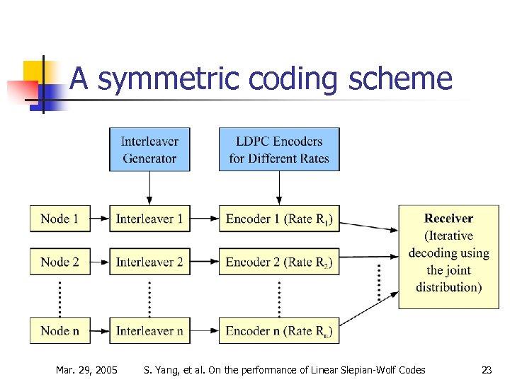 A symmetric coding scheme Mar. 29, 2005 S. Yang, et al. On the performance
