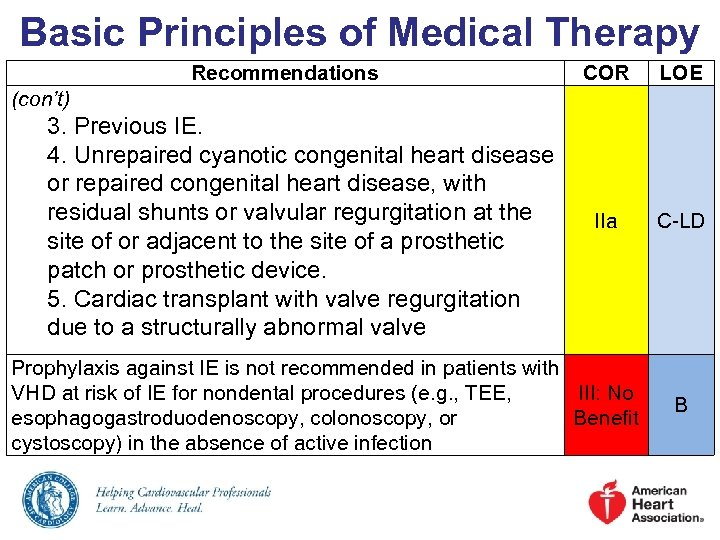 Basic Principles of Medical Therapy Recommendations COR LOE IIa C-LD (con't) 3. Previous IE.