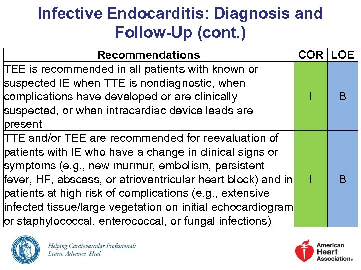 Infective Endocarditis: Diagnosis and Follow-Up (cont. ) Recommendations COR LOE TEE is recommended in