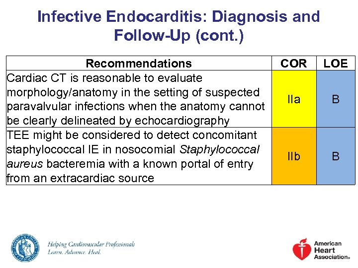 Infective Endocarditis: Diagnosis and Follow-Up (cont. ) Recommendations Cardiac CT is reasonable to evaluate