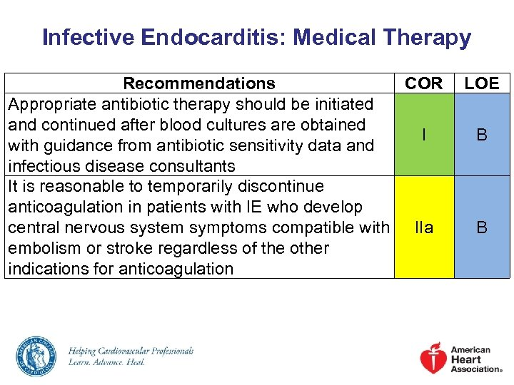 Infective Endocarditis: Medical Therapy Recommendations COR Appropriate antibiotic therapy should be initiated and continued