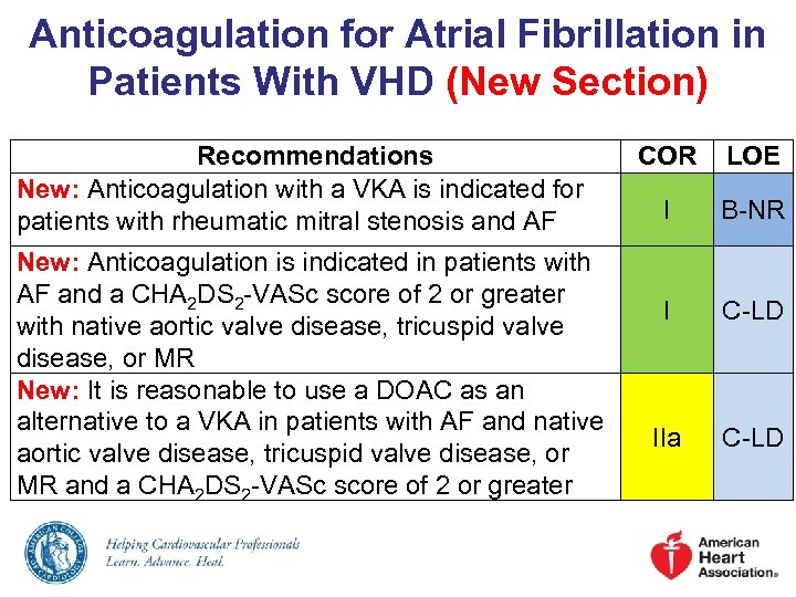 Anticoagulation for Atrial Fibrillation in Patients With VHD (New Section) Recommendations New: Anticoagulation with