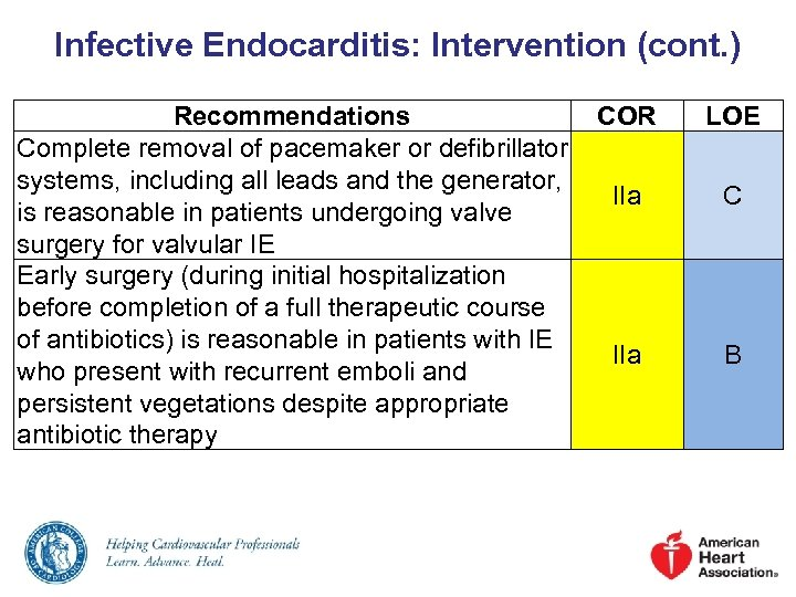 Infective Endocarditis: Intervention (cont. ) Recommendations COR Complete removal of pacemaker or defibrillator systems,