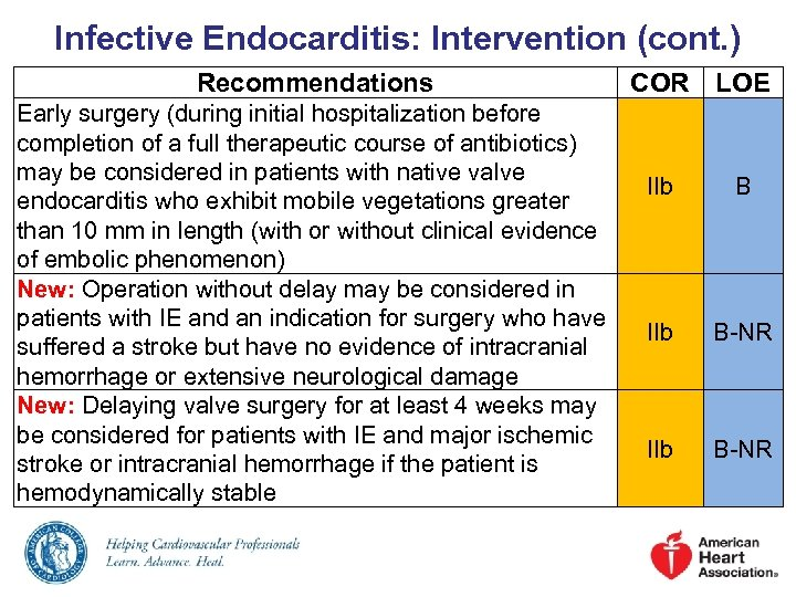 Infective Endocarditis: Intervention (cont. ) Recommendations Early surgery (during initial hospitalization before completion of