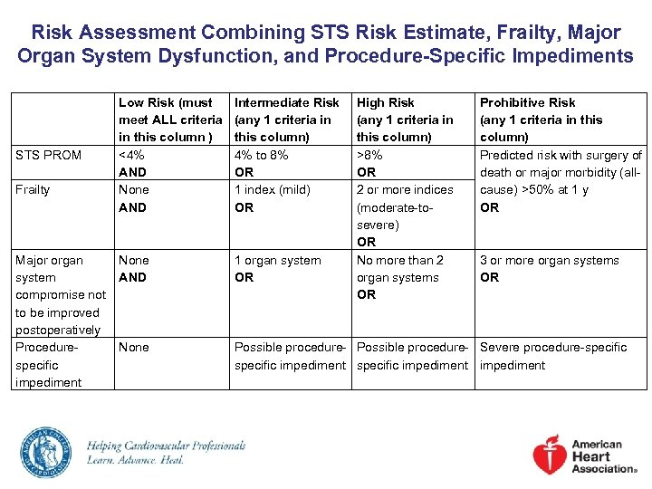 Risk Assessment Combining STS Risk Estimate, Frailty, Major Organ System Dysfunction, and Procedure-Specific Impediments