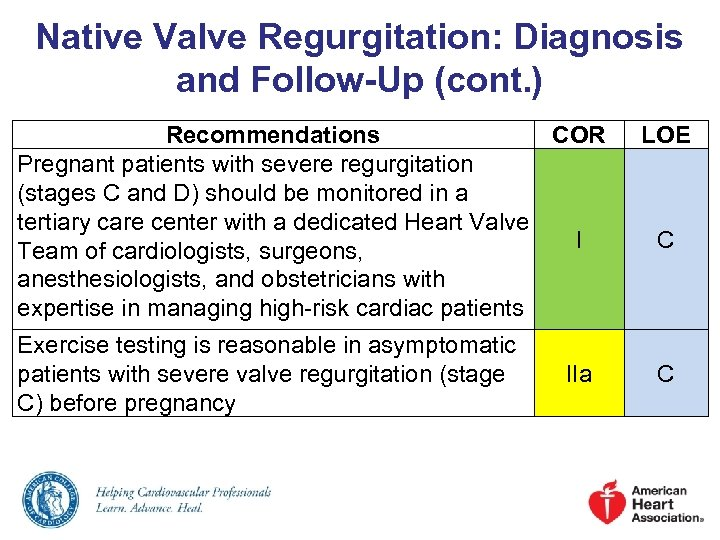 Native Valve Regurgitation: Diagnosis and Follow-Up (cont. ) Recommendations COR Pregnant patients with severe