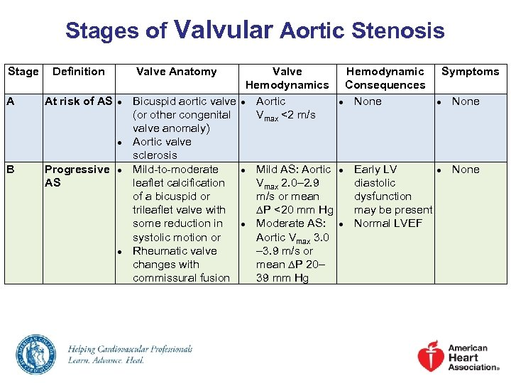 Stages of Valvular Aortic Stenosis Stage A Definition At risk of AS Valve Anatomy