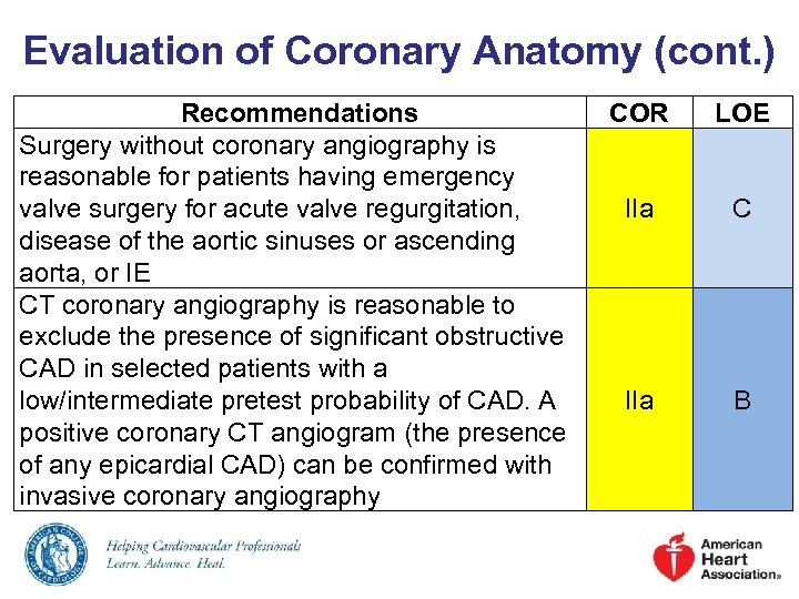 Evaluation of Coronary Anatomy (cont. ) Recommendations Surgery without coronary angiography is reasonable for