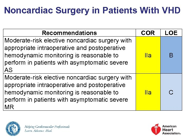 Noncardiac Surgery in Patients With VHD Recommendations Moderate-risk elective noncardiac surgery with appropriate intraoperative