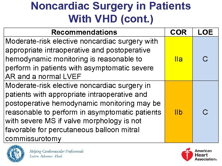 Noncardiac Surgery in Patients With VHD (cont. ) Recommendations COR Moderate-risk elective noncardiac surgery