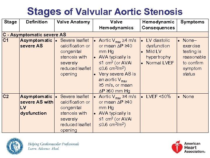 Stages of Valvular Aortic Stenosis Stage Definition Valve Anatomy Valve Hemodynamics C - Asymptomatic
