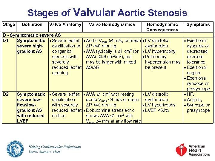 Stages of Valvular Aortic Stenosis Stage Definition Valve Anatomy Valve Hemodynamics Hemodynamic Consequences D