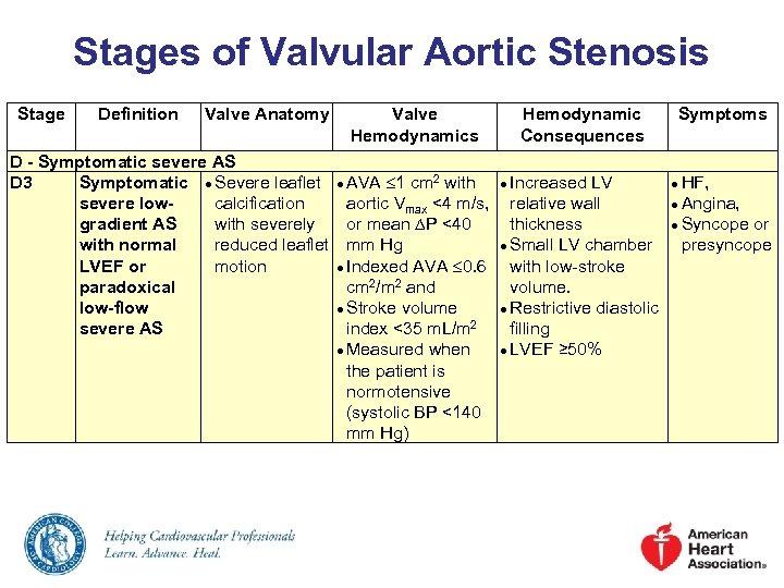 Stages of Valvular Aortic Stenosis Stage Definition Valve Anatomy Valve Hemodynamics D - Symptomatic